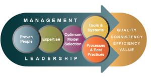 Innovative_Development_Process